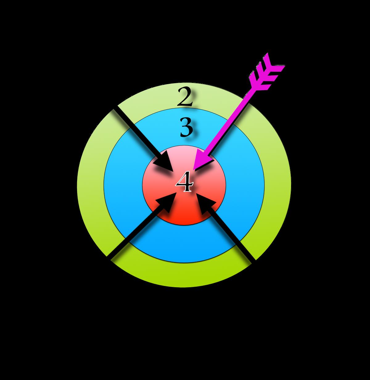 bullseye time